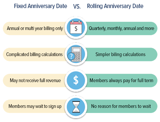 Fixed anniversary versus rolling renewal date