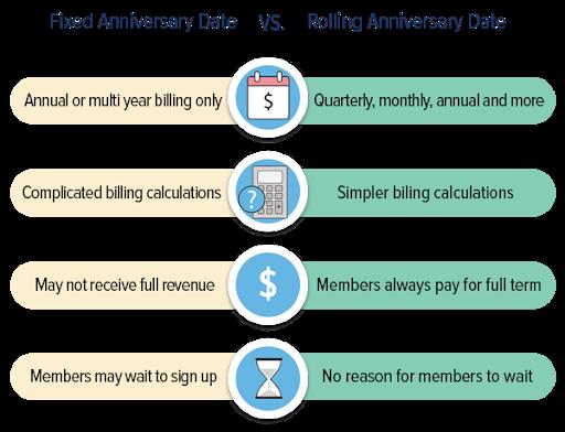 Fixed anniversary versus rolling renewal date