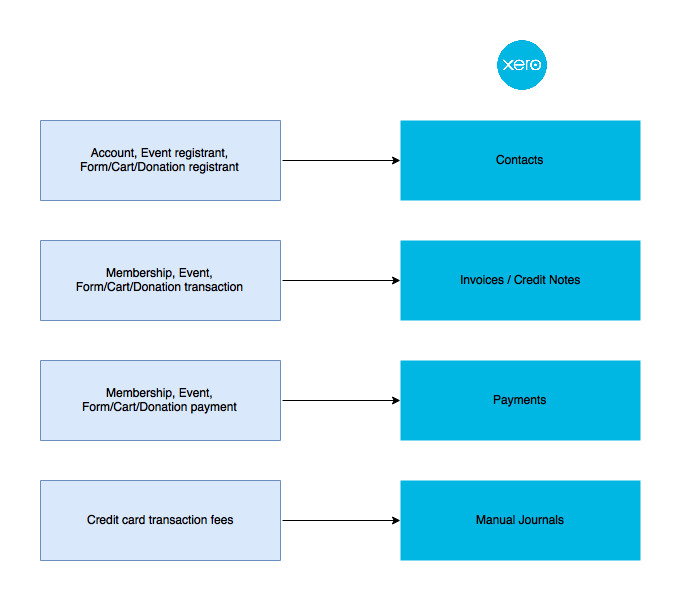 Xero data flow