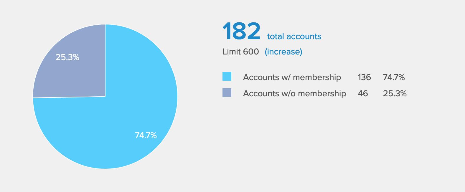 dashboard member stats