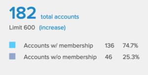 membership reporting stats